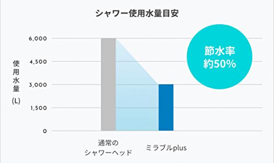 節水率のグラフ