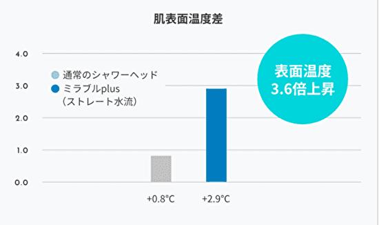 ミラブルプラスを浴びた後の肌温度差グラフ