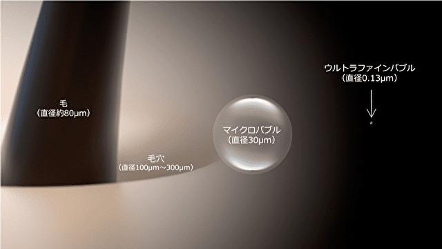 ウルトラファインバブルと毛穴の大きさ