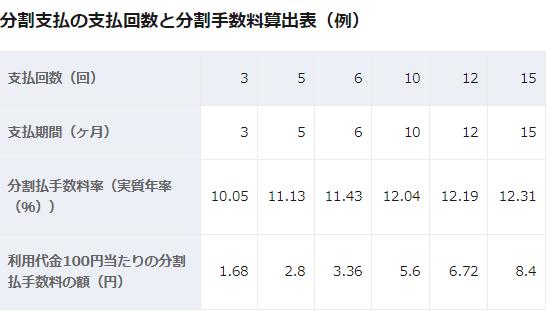 イオンカード分割手数料の表